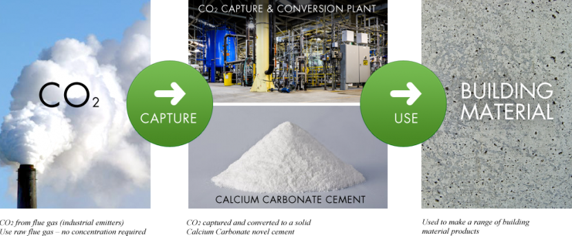 Carbon Conversion -